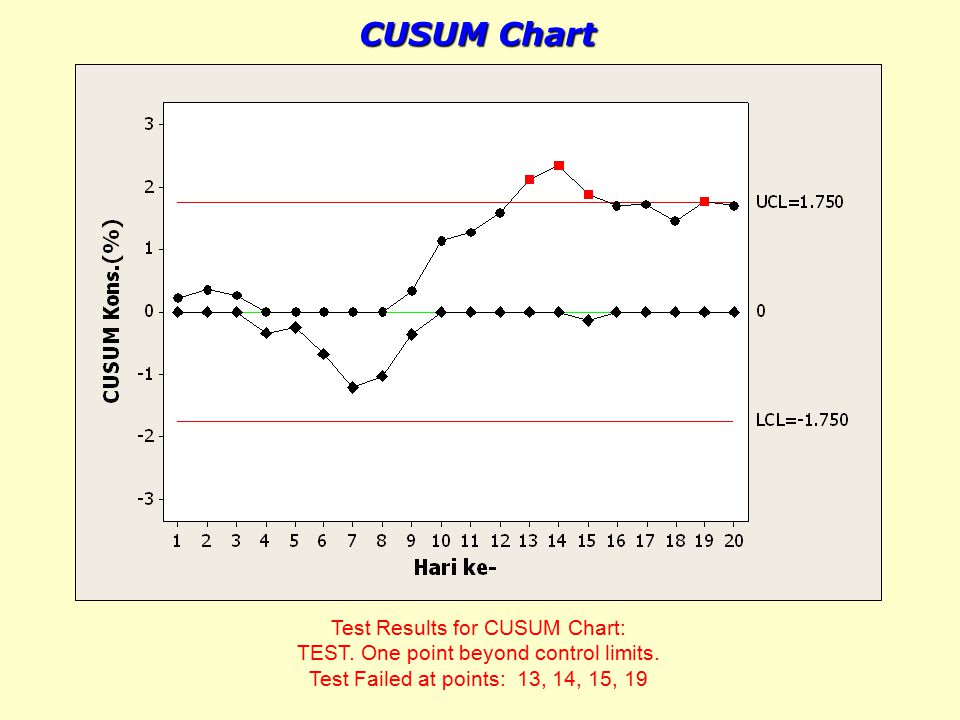 CUSUM Chart Test Results for CUSUM Chart: