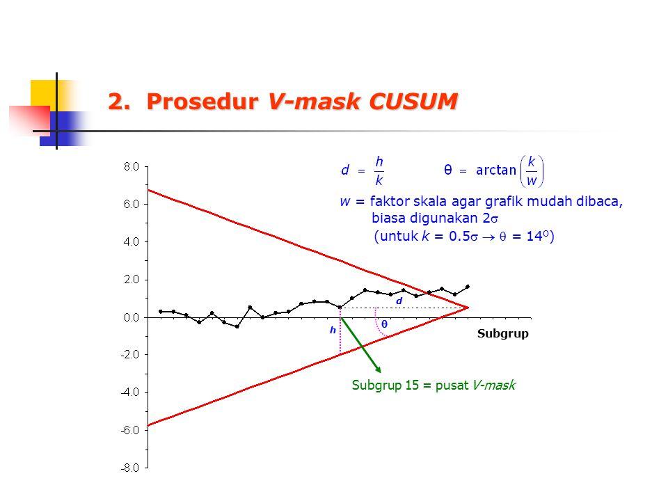 2. Prosedur V-mask CUSUM w = faktor skala agar grafik mudah dibaca,