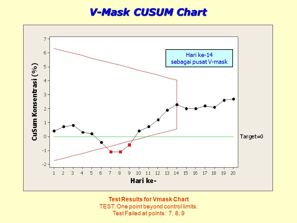 Test Results for Vmask Chart