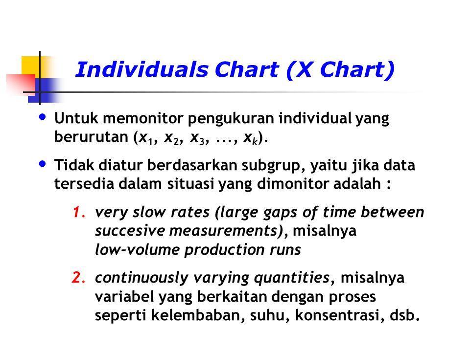 Individuals Chart (X Chart)