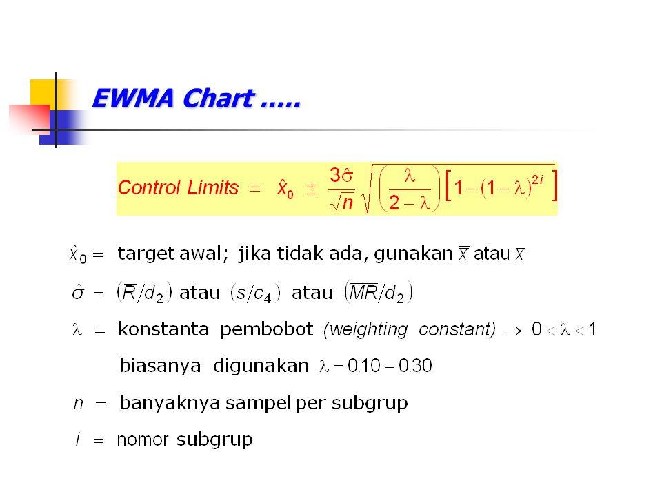 EWMA Chart .....