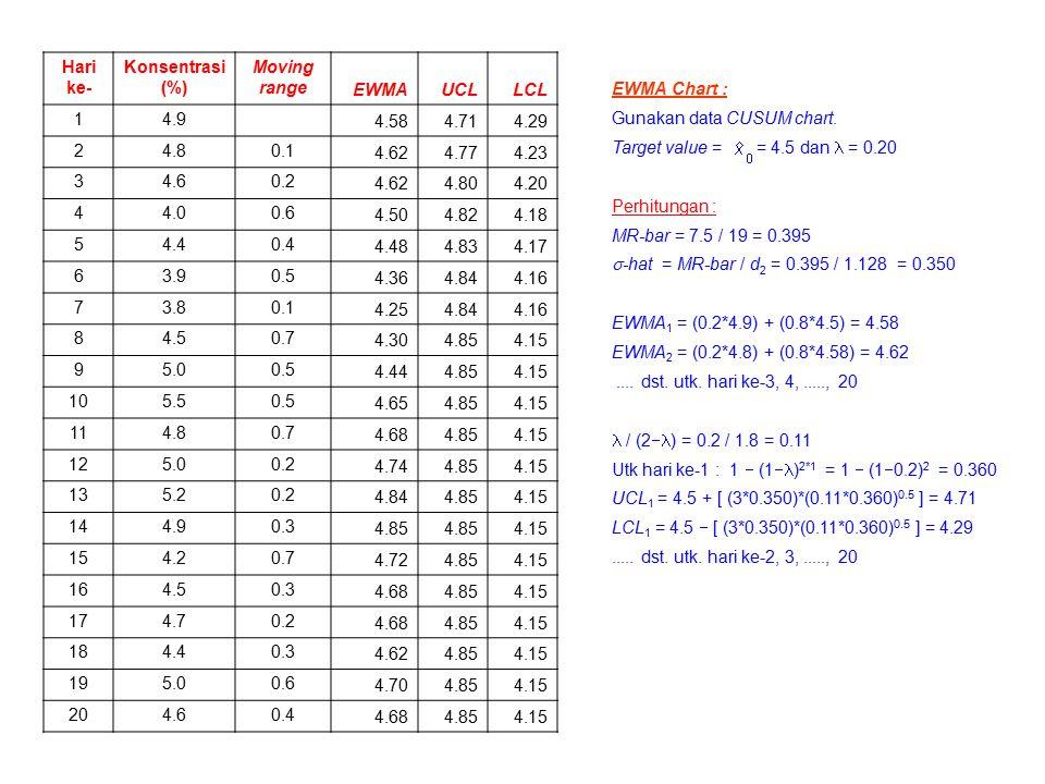 Hari ke- Konsentrasi (%) Moving range. EWMA. UCL. LCL. 1. 4.9. 4.58. 4.71. 4.29. 2. 4.8.