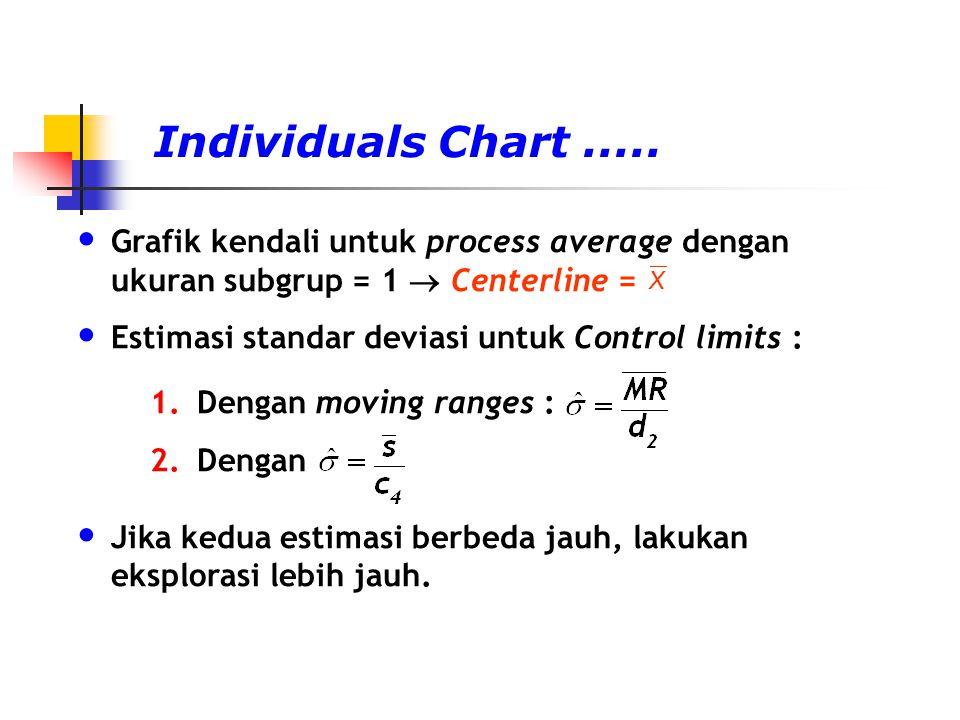 Individuals Chart ..... Grafik kendali untuk process average dengan ukuran subgrup = 1  Centerline =