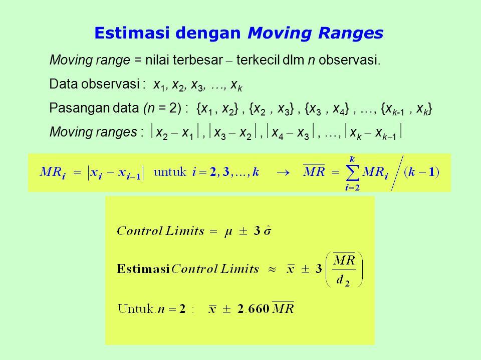 Estimasi dengan Moving Ranges