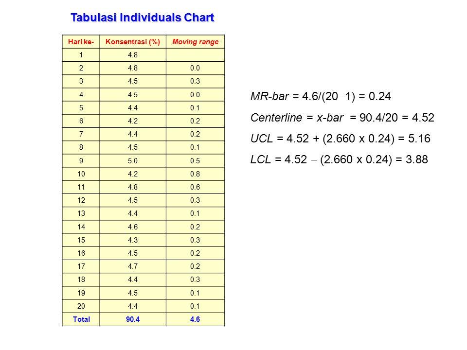 Tabulasi Individuals Chart