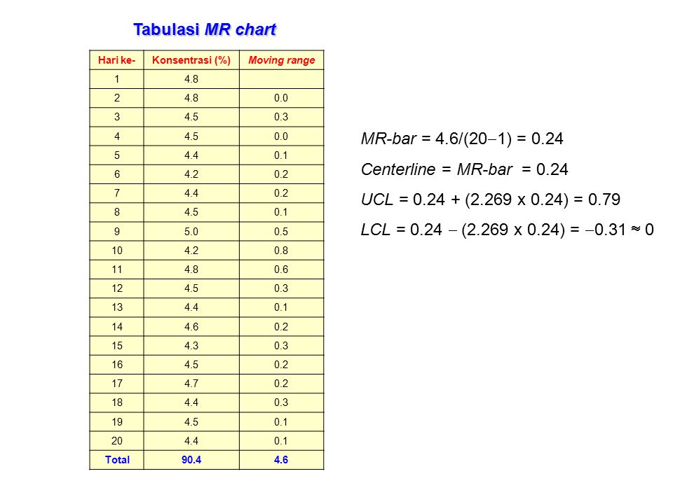 Tabulasi MR chart MR-bar = 4.6/(201) = 0.24