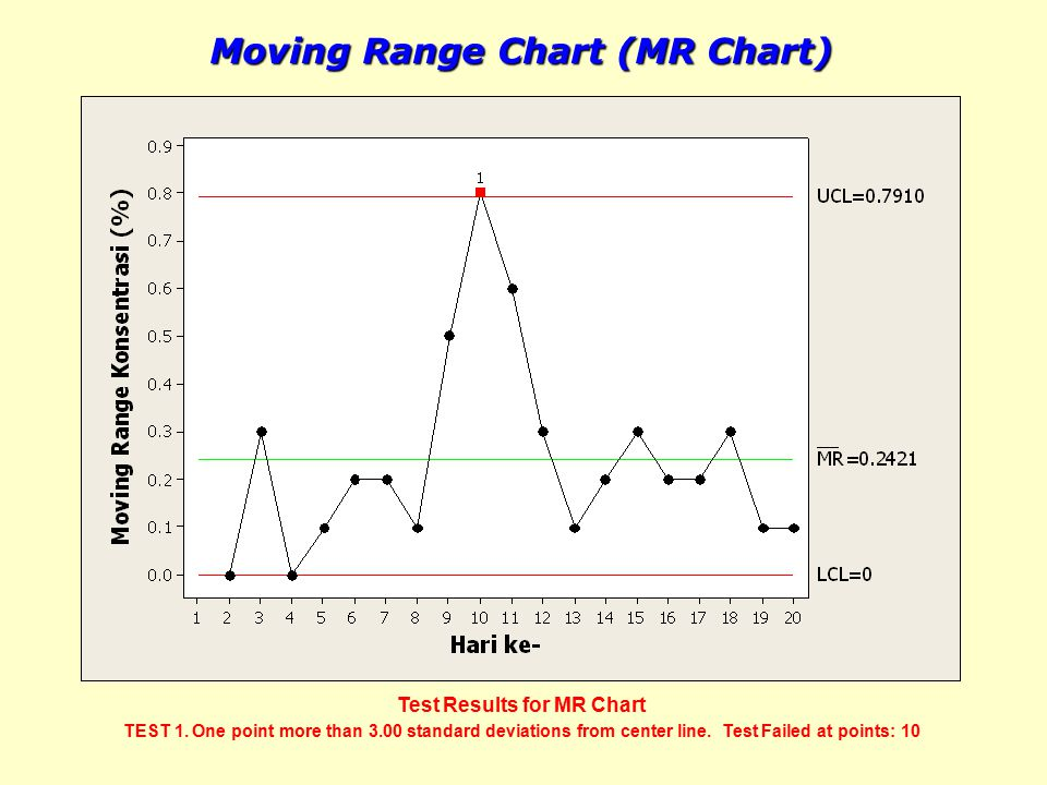 Moving Range Chart (MR Chart) Test Results for MR Chart