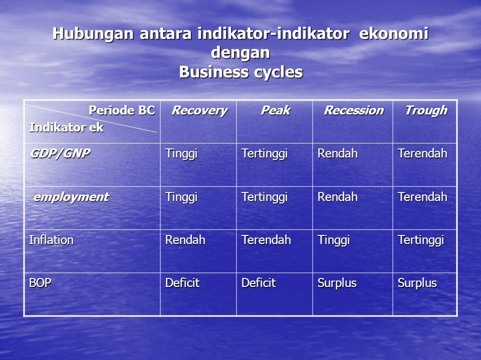 Hubungan antara indikator-indikator ekonomi dengan Business cycles