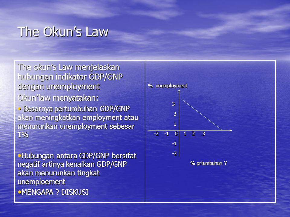 The Okun's Law The okun's Law menjelaskan hubungan indikator GDP/GNP dengan unemployment. Okun'law menyatakan: