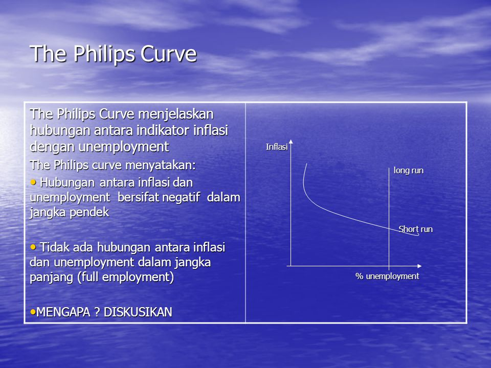 The Philips Curve The Philips Curve menjelaskan hubungan antara indikator inflasi dengan unemployment.
