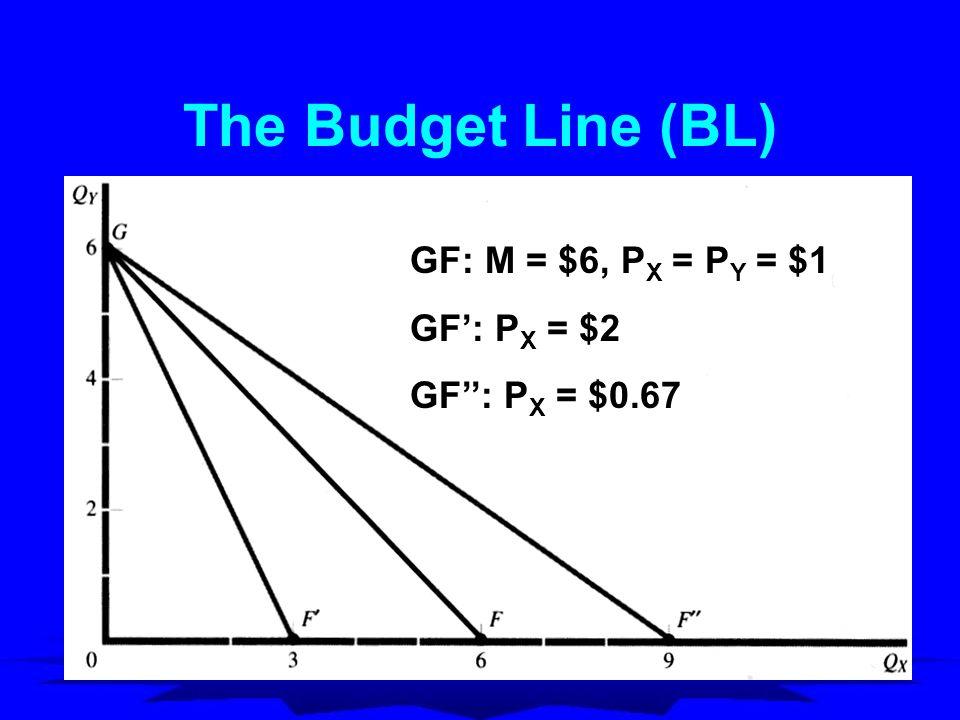 The Budget Line (BL) GF: M = $6, PX = PY = $1 GF': PX = $2