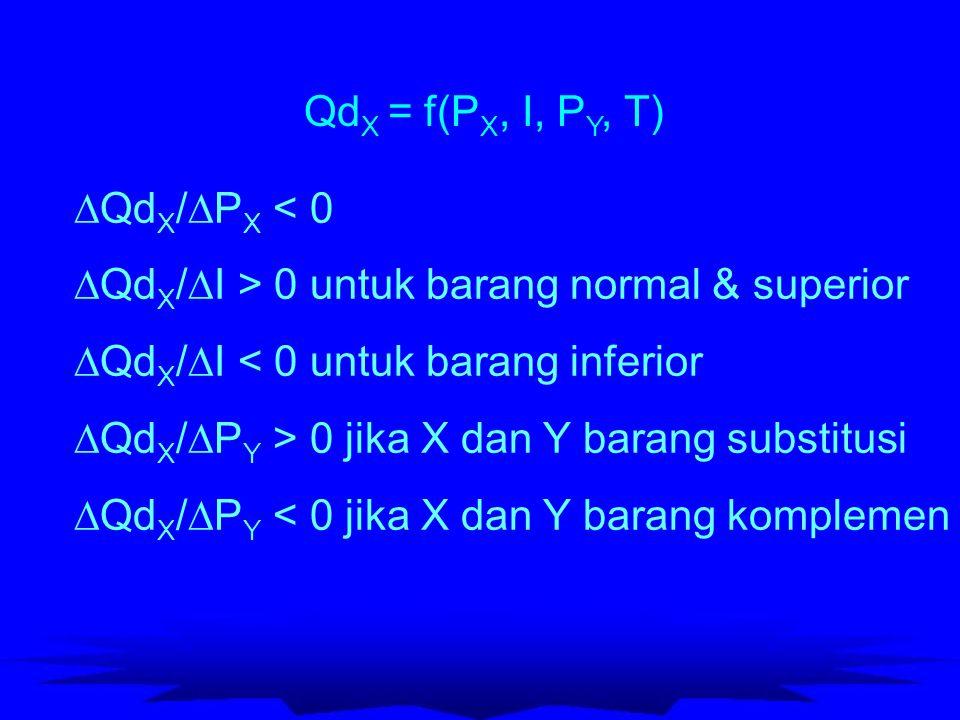 QdX = f(PX, I, PY, T) QdX/PX < 0. QdX/I > 0 untuk barang normal & superior. QdX/I < 0 untuk barang inferior.