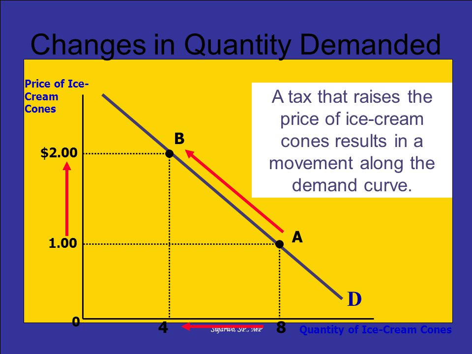 Changes in Quantity Demanded
