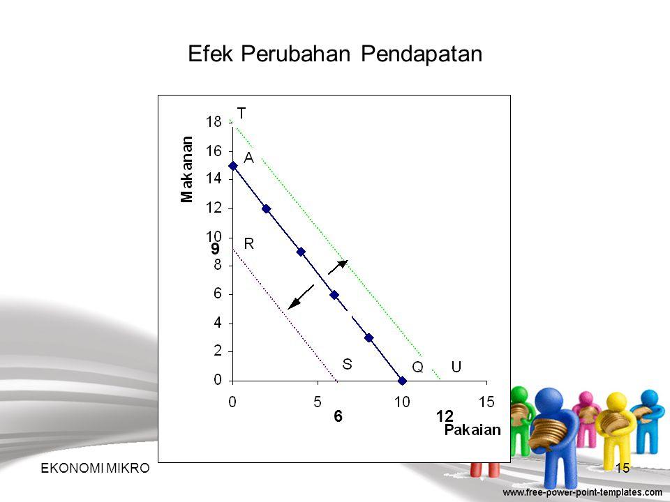 Efek Perubahan Pendapatan
