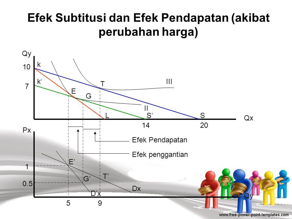 Efek Subtitusi dan Efek Pendapatan (akibat perubahan harga)