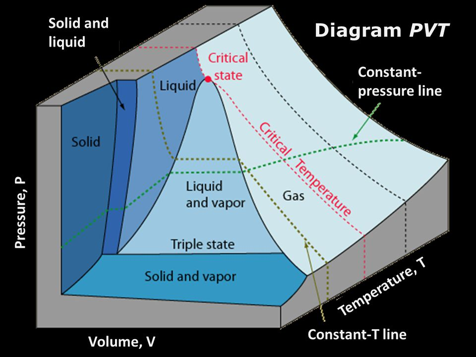Diagram PVT Solid and liquid Constant-pressure line Pressure, P