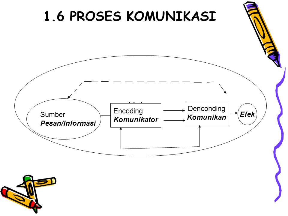1.6 PROSES KOMUNIKASI Noise Denconding Sumber Encoding Komunikan Efek