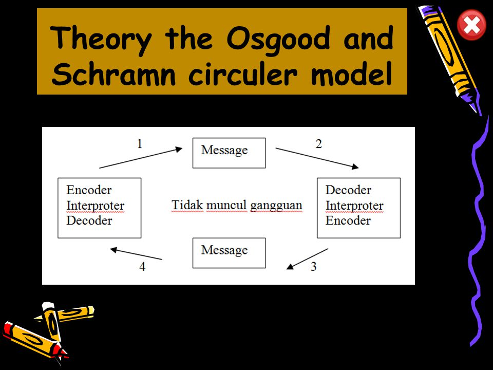 Theory the Osgood and Schramn circuler model