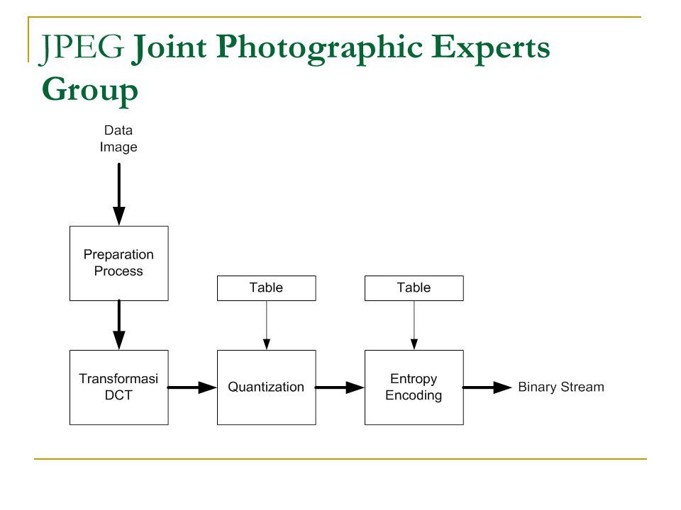 JPEG Joint Photographic Experts Group