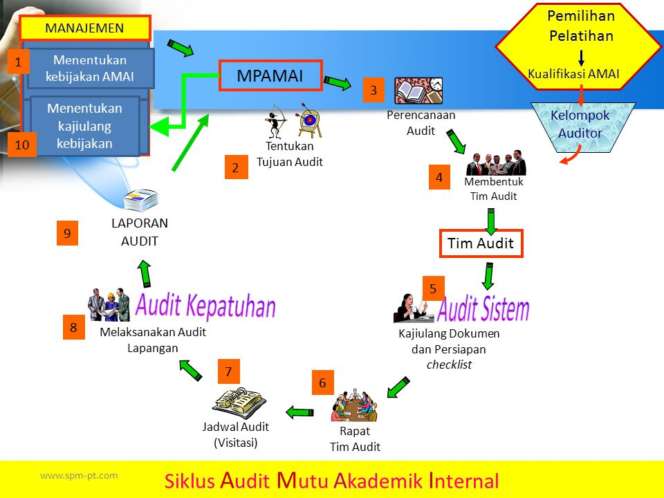 Audit Kepatuhan Audit Sistem Siklus Audit Mutu Akademik Internal