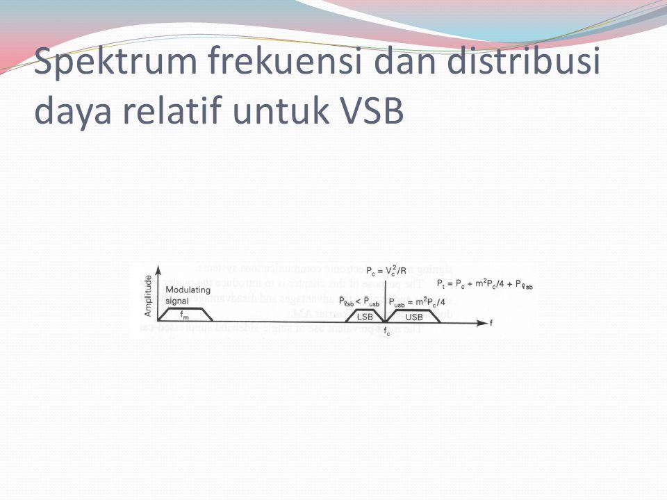 Spektrum frekuensi dan distribusi daya relatif untuk VSB