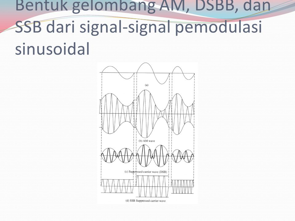 Bentuk gelombang AM, DSBB, dan SSB dari signal-signal pemodulasi sinusoidal