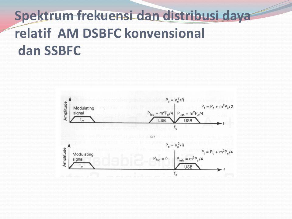 Spektrum frekuensi dan distribusi daya relatif AM DSBFC konvensional dan SSBFC
