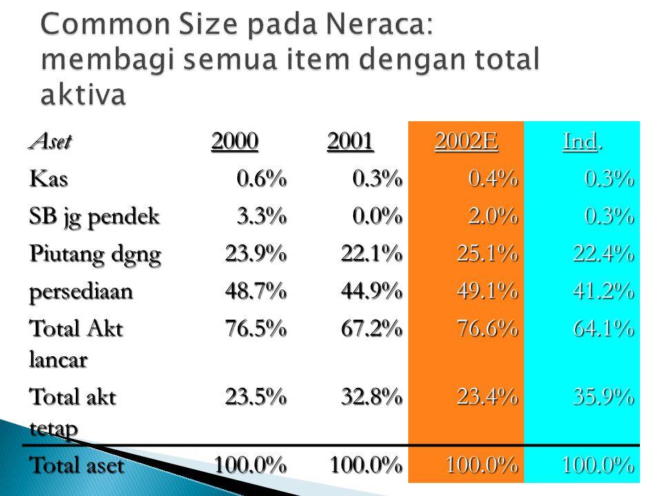Common Size pada Neraca: membagi semua item dengan total aktiva