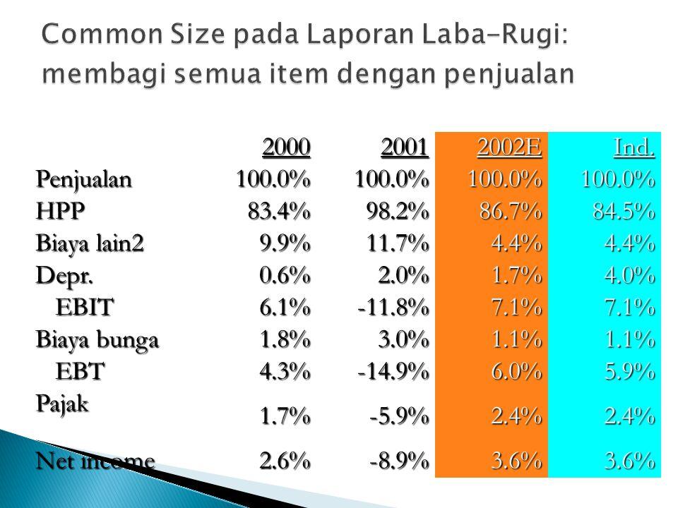Common Size pada Laporan Laba-Rugi: membagi semua item dengan penjualan