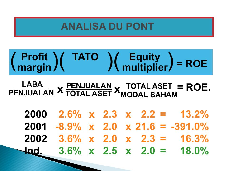( )( )( ) = ROE ANALISA DU PONT Profit margin TATO Equity multiplier