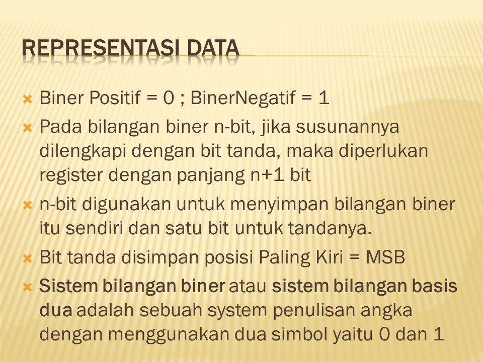 Representasi data Biner Positif = 0 ; BinerNegatif = 1