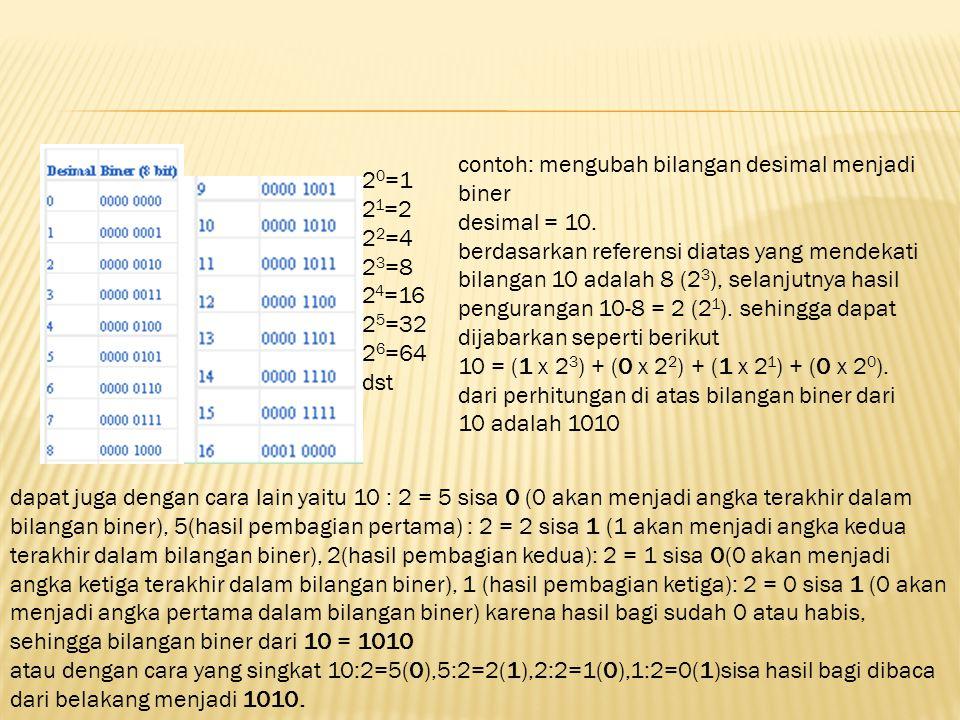 contoh: mengubah bilangan desimal menjadi biner
