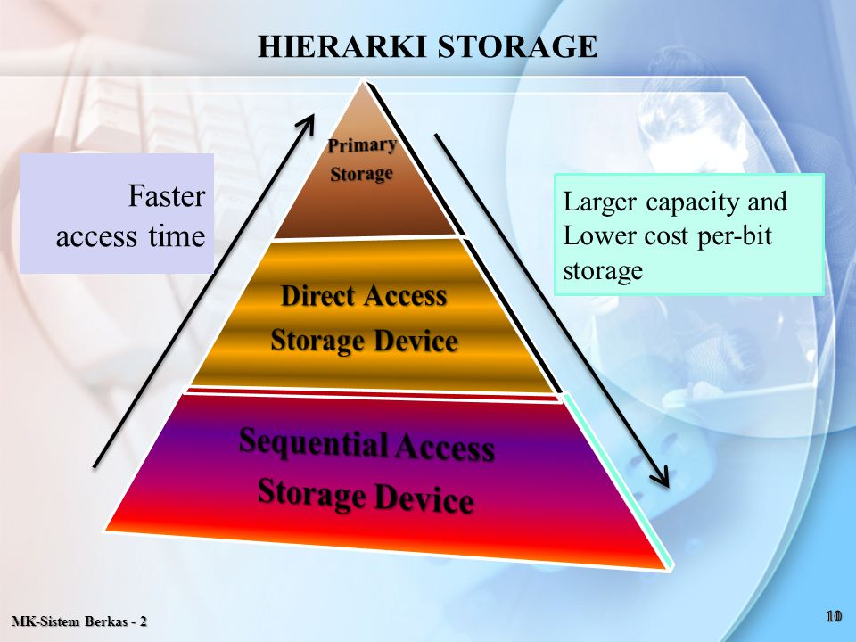 Sequential Access Direct Access HIERARKI STORAGE Storage Device Faster