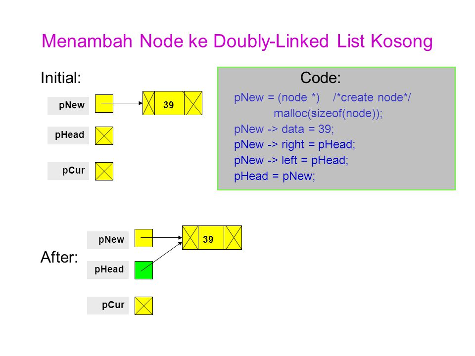 Menambah Node ke Doubly-Linked List Kosong