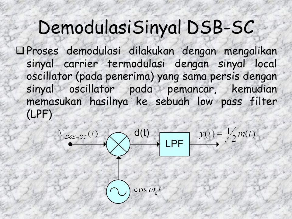 DemodulasiSinyal DSB-SC