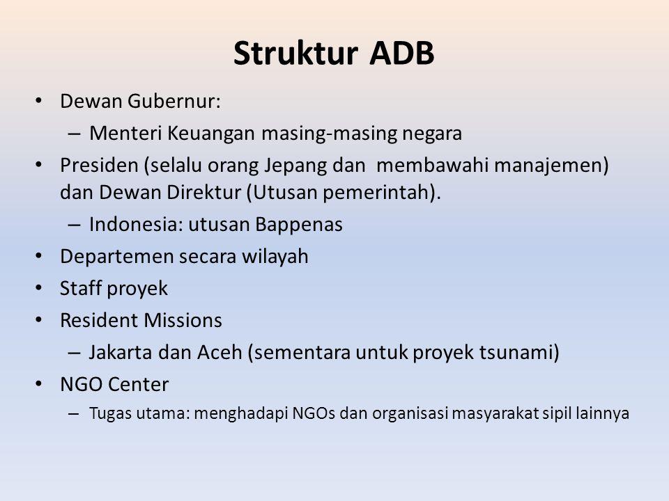 Struktur ADB Dewan Gubernur: Menteri Keuangan masing-masing negara