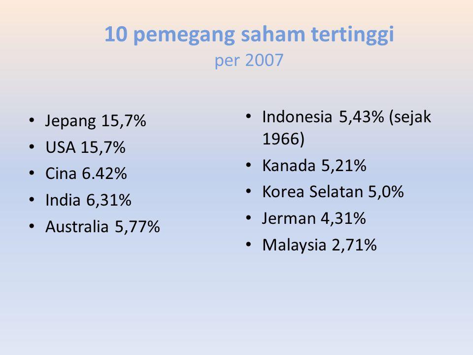 10 pemegang saham tertinggi per 2007