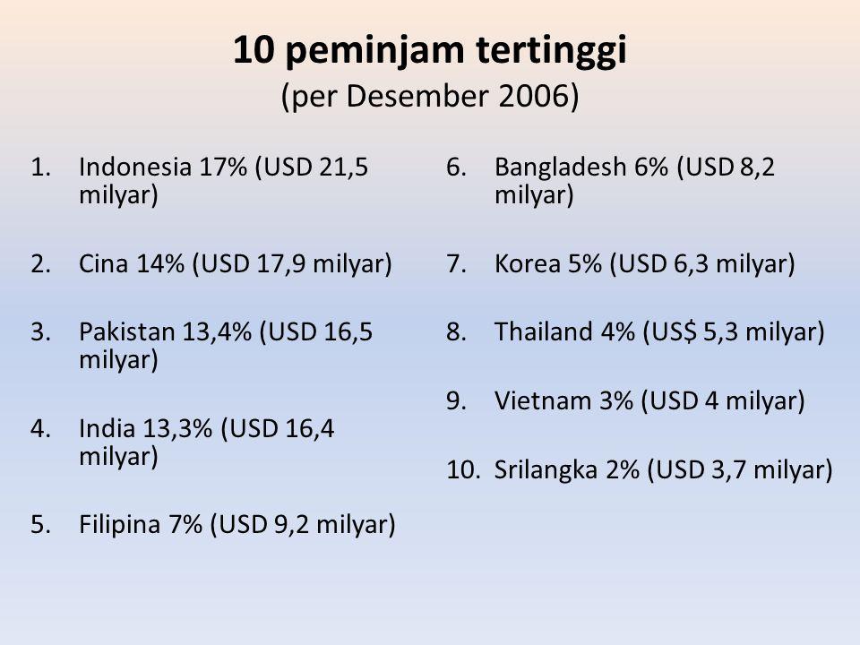 10 peminjam tertinggi (per Desember 2006)