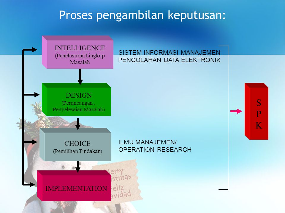 Proses pengambilan keputusan: