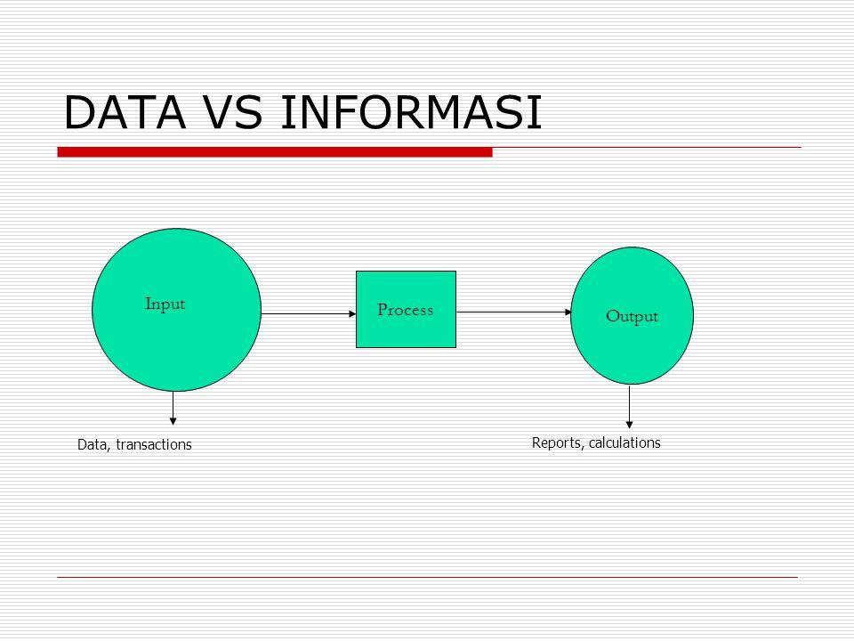 DATA VS INFORMASI Output Process Input Data, transactions