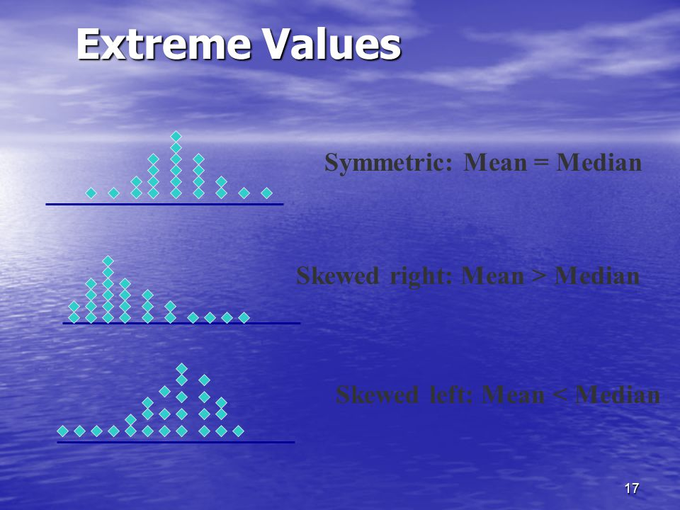 Extreme Values Symmetric: Mean = Median Skewed right: Mean > Median