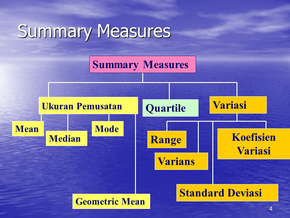 Summary Measures Summary Measures Variasi Quartile Koefisien Variasi