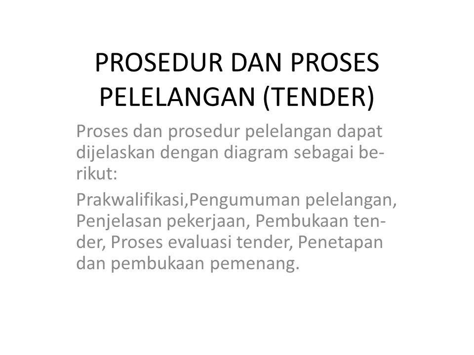 PROSEDUR DAN PROSES PELELANGAN (TENDER)