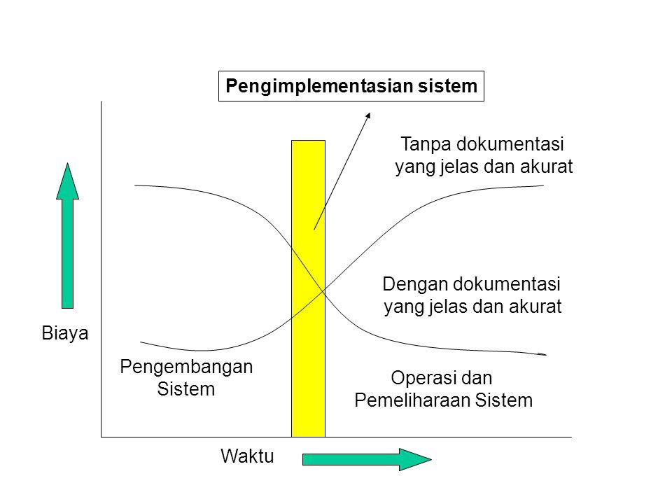 Pengimplementasian sistem