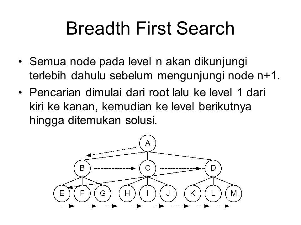 Breadth First Search Semua node pada level n akan dikunjungi terlebih dahulu sebelum mengunjungi node n+1.