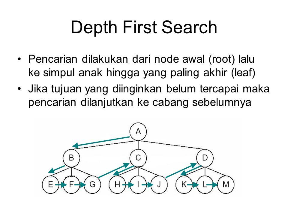 Depth First Search Pencarian dilakukan dari node awal (root) lalu ke simpul anak hingga yang paling akhir (leaf)