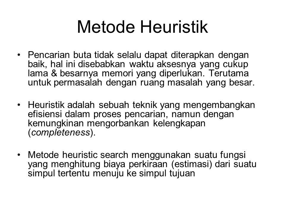 Metode Heuristik