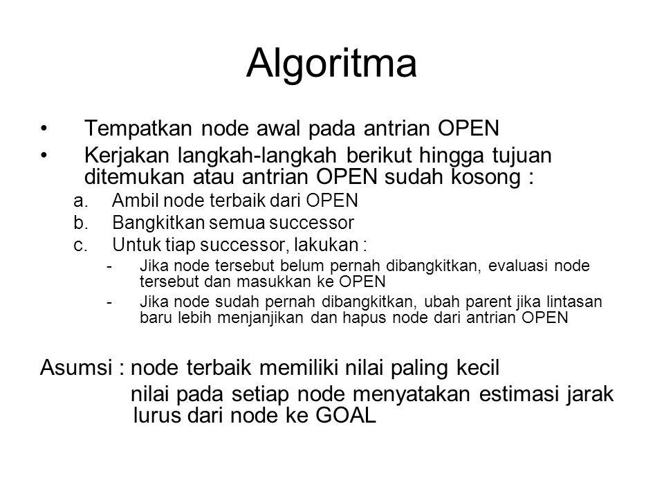 Algoritma Tempatkan node awal pada antrian OPEN