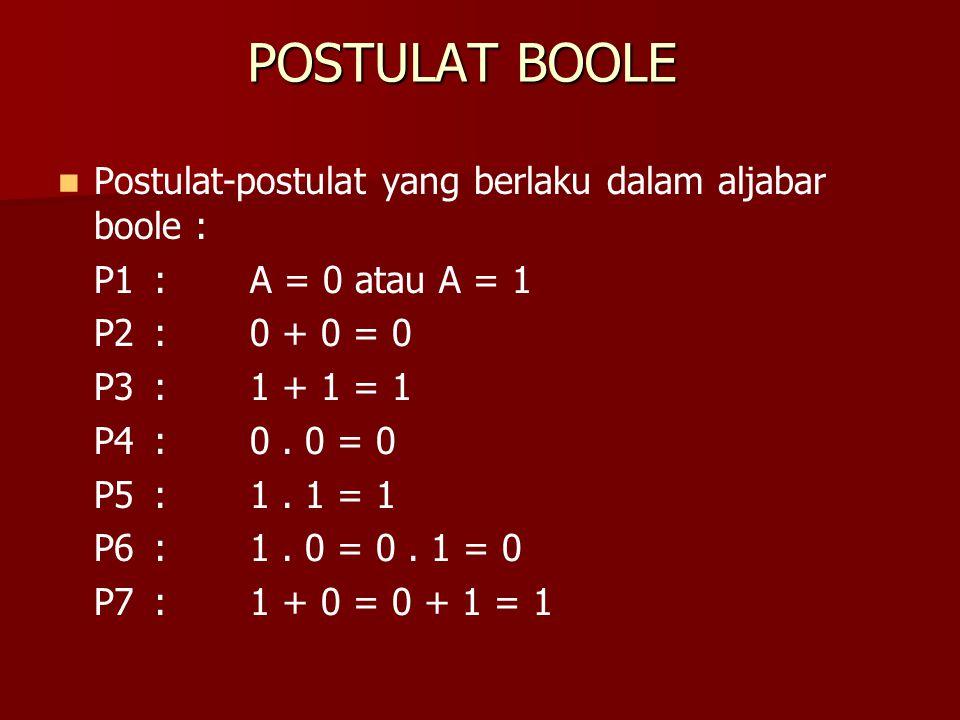 POSTULAT BOOLE Postulat-postulat yang berlaku dalam aljabar boole :
