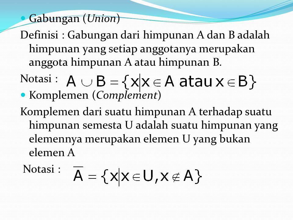 Gabungan (Union) Definisi : Gabungan dari himpunan A dan B adalah himpunan yang setiap anggotanya merupakan anggota himpunan A atau himpunan B.